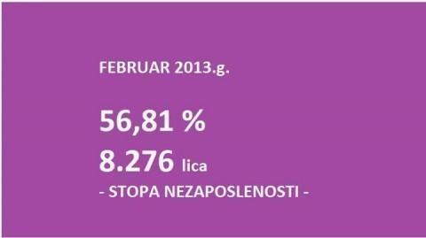 Stopa nezaposlenosti 56,81%