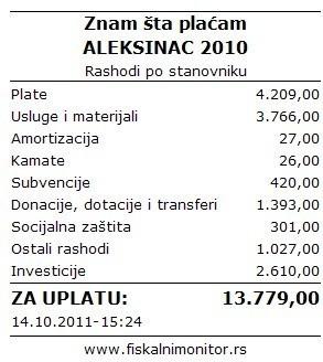 Фискални монитор